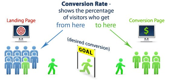 Conversion Rate Example