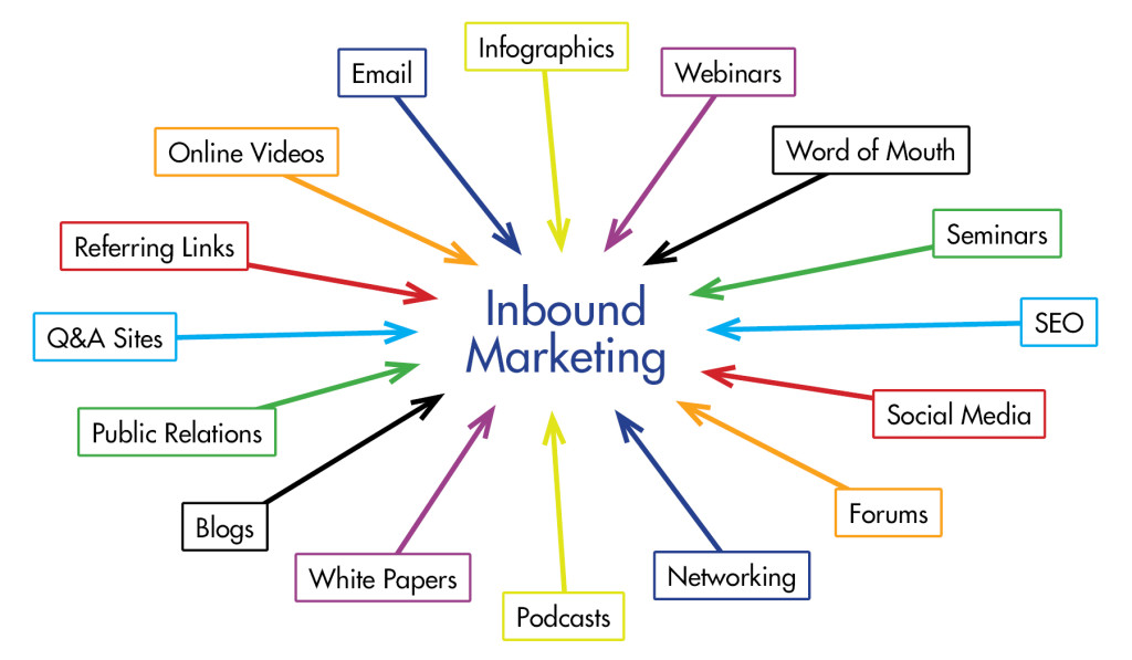 Inbound-Marketing-1024x597